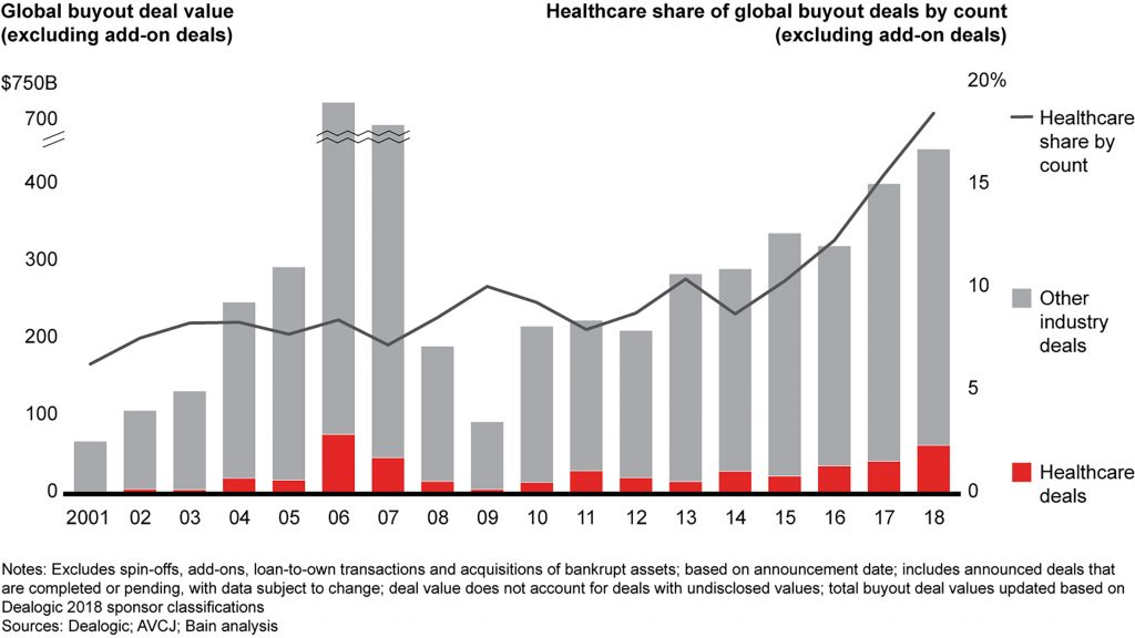 FIGURE ONE: GLOBAL BUYOUT DEALS, VALUES AND % HEALTHCARE, 2001-2018